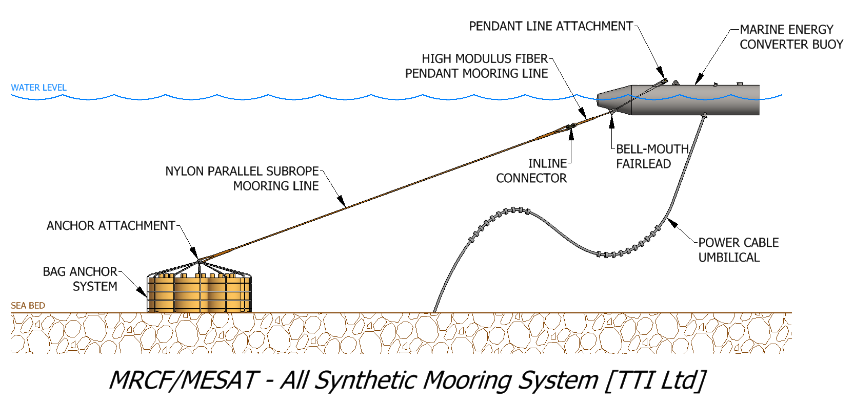 Synthetic Mooring System